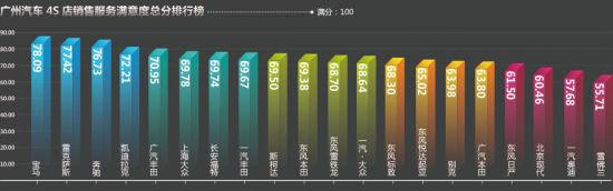 广州汽车4S店销售服务满意度总分排行榜(春季篇)