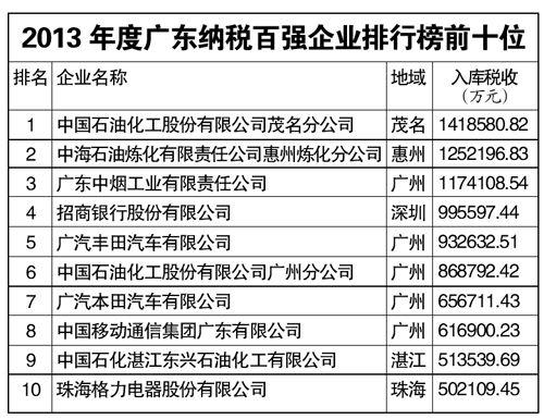 2013年广东纳税百强企业出炉 惠州占4户_新浪