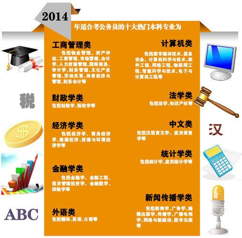 考公务员十大热门本科专业 中文系仍是万金油