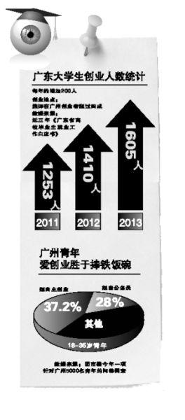 广东大学生创业人数统计