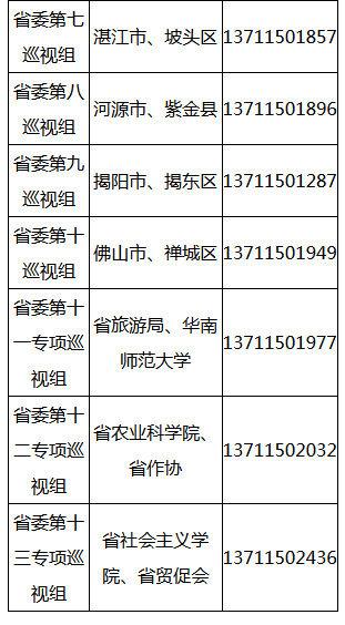 广东省首次统一公布各地巡视组举报电话