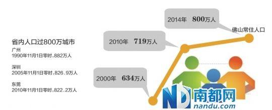 佛山常住人口首超800万 流动人口数量过半