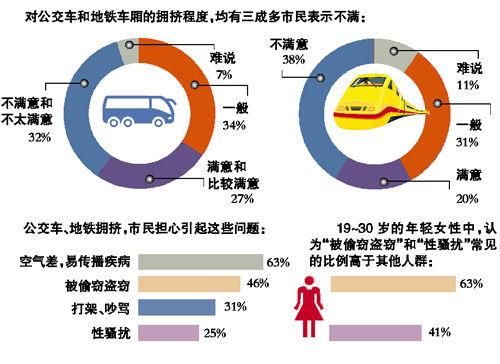 """广州发布""""公交地铁拥挤程度市民看法""""民调"""
