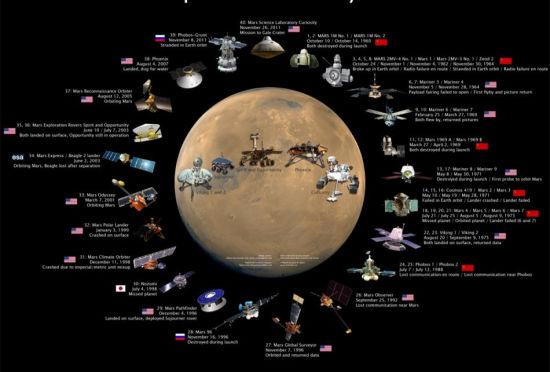 火星探测器大家庭:美国苏联占绝大多数