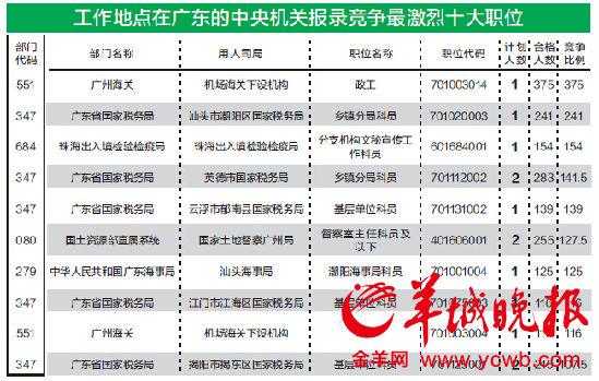 国考粤平均竞争比例680。8:1