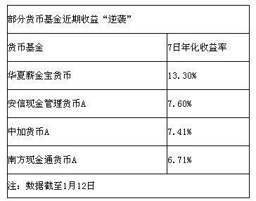 部分货币基金收益逆袭 最高攀升至13%_新浪广