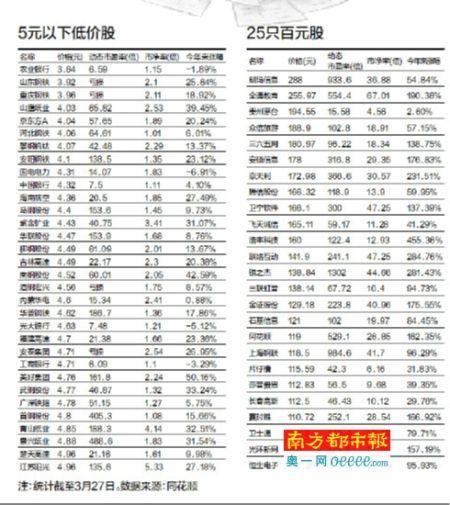 低价绩优股对立固定妥成中国父亲妈们的香饽饽_新