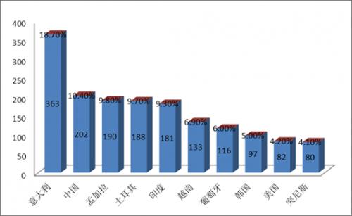 图1:2014年度全国进口不合格服装主要原产国批次和占比