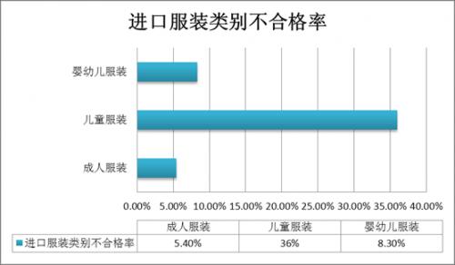 图3:2014年度全国进口服装不合格产品类别统计