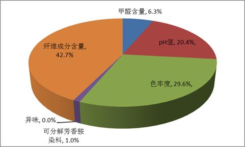 图5:2014年度全国进口服装质量安全项目检测不合格统计