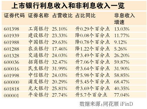 收入证明范本_收入支出明细表模板_银行非利差收入产品