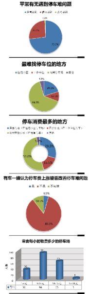 广州停车消费调查