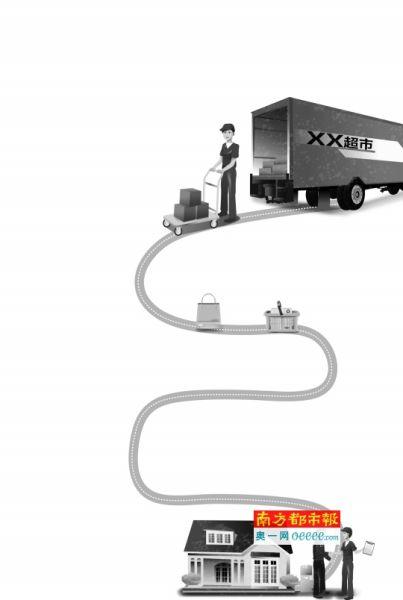 超市热推免费送货服务 传统零售业转变营销模式