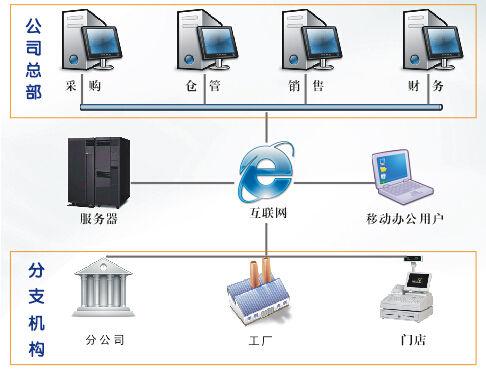 飞速发展的移动互联网