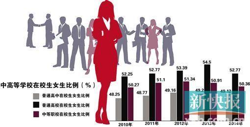 而且层次较高的高等教育女性数量更是过半