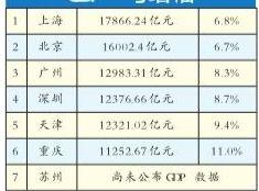 大城县gdp_深圳GDP超香港,今年再无争议