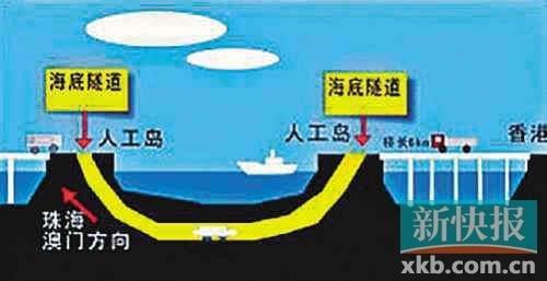"""""""岛隧工程""""是技术最复杂、建设难度最大的部分。图片来源:香港大公报"""