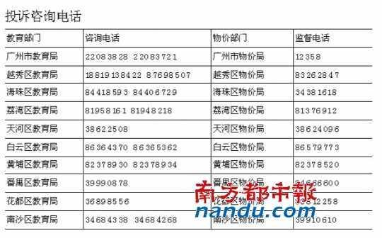 广州教育局公布幼儿园赞助费退款投诉电话|幼