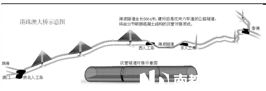 沉管隧道由钢筋混凝土浇筑而成,最厚的地方达到1.8米,每节沉管要用7200吨的钢筋,相当于搭建整个埃菲尔铁塔所使用的钢材;每节沉管的排水量约75000吨,比辽宁号航母的排水量还要大   南都讯 记者蓝辉龙 昨天,庞大身躯堪比航母的港珠澳大桥首节沉管隧道从珠海桂山岛出发,在为期3天的连续施工作业中,沉管将在海面浮运7海里之后,在预定海域下沉,并在海底完成精确的对接安装。港珠澳大桥由桥梁和海底隧道两部分组成,深海隧道的对接是整个工程最难的部分,也是当今世界上最难的海底隧道工程,被称之与神九与天宫一号太空对