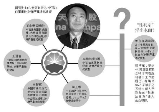 中石油总部组织结构图