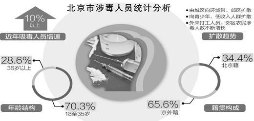注:除人员增速外,其余数据由北京市公安局对今年查获的涉毒人员分析所得。制图:张芳曼