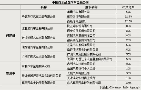 华晨斥4亿建汽车金融公司 提供贷款购车
