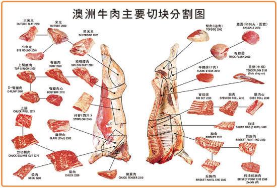 前段时间得了两大块澳洲牛肉,一块是下后腰肌翼板肉(Flap meat),一块是嫩肩肉(Oyster Blade),嫩肩肉是又叫牡蛎肉,是牛肩胛骨后的一块肉,因为形似牡蛎肉而得名,因少有活动肉质细嫩,又因密布脂肪呈现细密的大理石纹路,所以口感油润,适合煎、炒、烤等。   这就是嫩肩肉(Oyster Blade),也称牡蛎肉。这是冰冻的澳洲牛肉,可冷冻保存6个月,烹饪之前要提前放置在冷藏柜中自然解冻。澳洲牛肉的外包装上均会注明此块牛肉的所有信息,密封塑料包装袋外有中英文的标签(不慎被我弄湿擦掉)